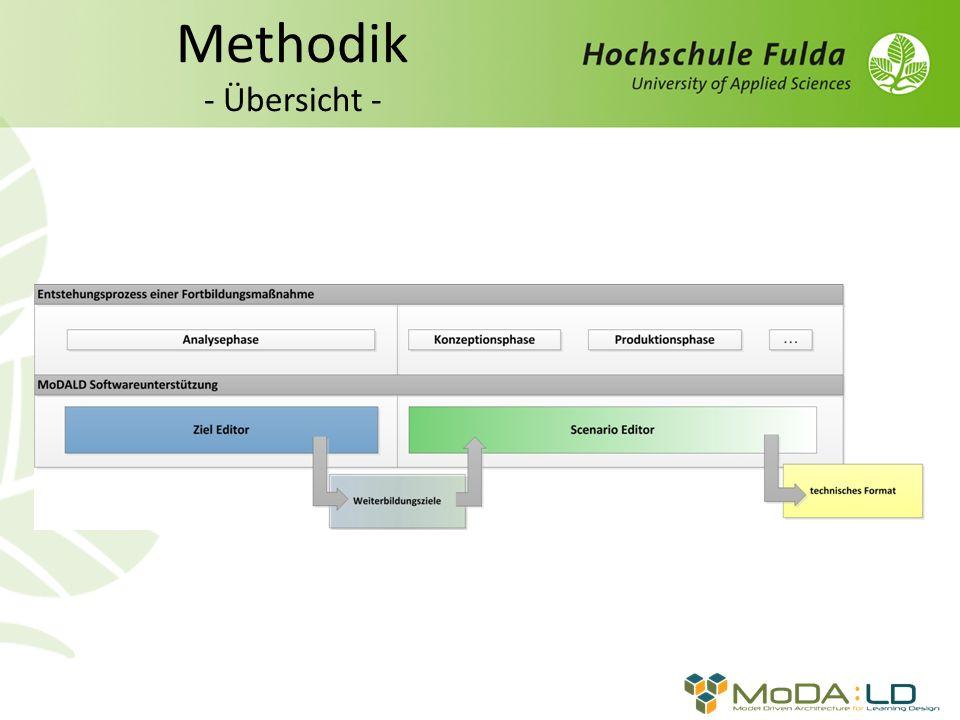 Methodik - Übersicht -