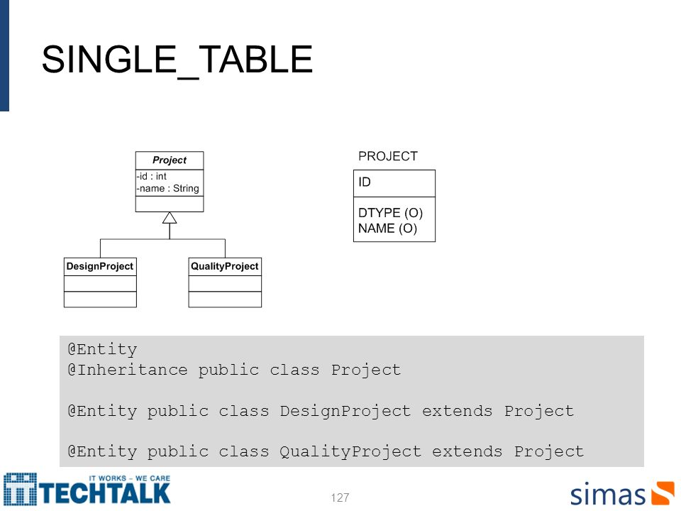SINGLE_TABLE 127 @Entity @Inheritance public class Project @Entity public class DesignProject extends Project @Entity public class QualityProject extends Project