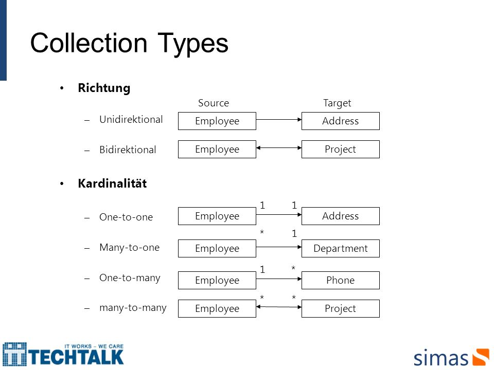 Collection Types Richtung – Unidirektional – Bidirektional Kardinalität – One-to-one – Many-to-one – One-to-many – many-to-many EmployeeProject EmployeeAddress SourceTarget EmployeeDepartment *1 EmployeeProject ** EmployeeAddress 11 EmployeePhone 1*