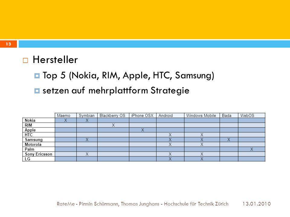 13.01.2010 RateMe - Pirmin Schürmann, Thomas Junghans - Hochschule für Technik Zürich 13 Hersteller Top 5 (Nokia, RIM, Apple, HTC, Samsung) setzen auf mehrplattform Strategie MaemoSymbianBlackberry OSiPhone OSXAndroidWindows MobileBadaWebOS NokiaXX RIMX AppleX HTCXX SamsungXXXX MotorolaXX PalmX Sony EricssonXXX LGXX