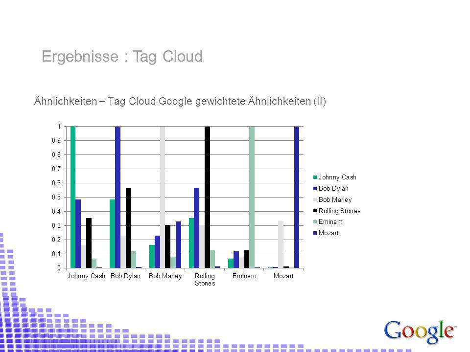 Ähnlichkeiten – Tag Cloud Google gewichtete Ähnlichkeiten (II) Ergebnisse : Tag Cloud