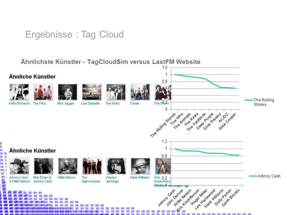 Ähnlichste Künstler - TagCloudSim versus LastFM Website Ergebnisse : Tag Cloud