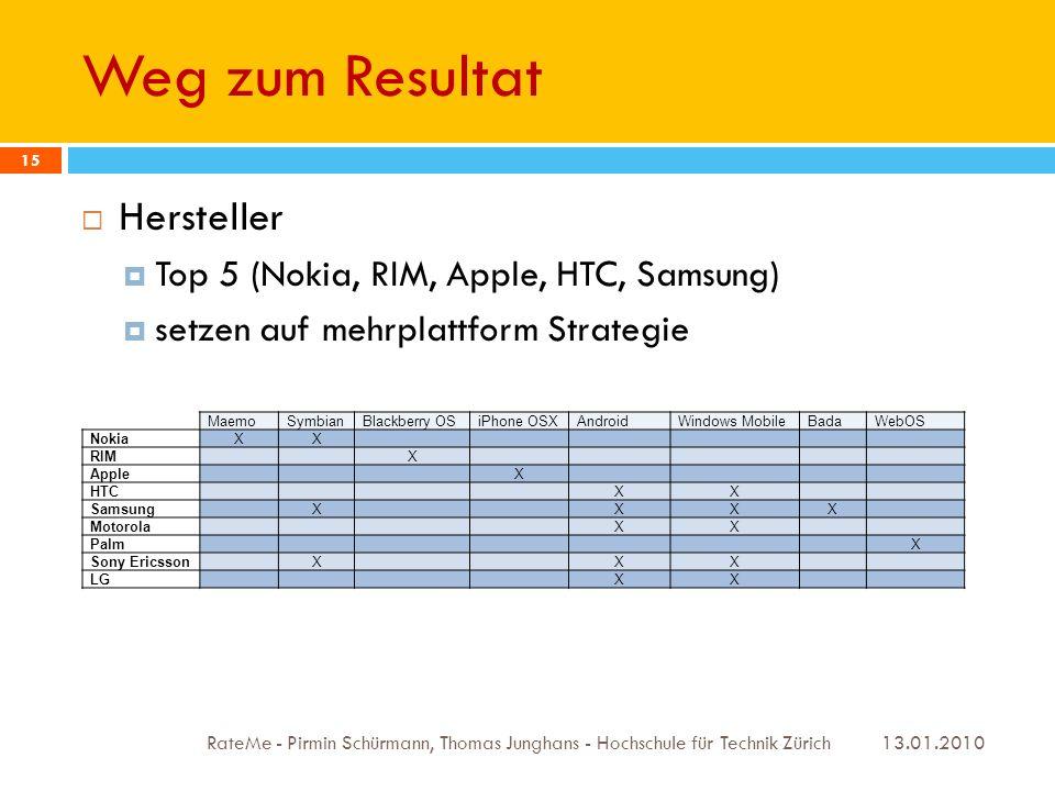 Weg zum Resultat 13.01.2010 RateMe - Pirmin Schürmann, Thomas Junghans - Hochschule für Technik Zürich 15 Hersteller Top 5 (Nokia, RIM, Apple, HTC, Samsung) setzen auf mehrplattform Strategie MaemoSymbianBlackberry OSiPhone OSXAndroidWindows MobileBadaWebOS NokiaXX RIMX AppleX HTCXX SamsungXXXX MotorolaXX PalmX Sony EricssonXXX LGXX