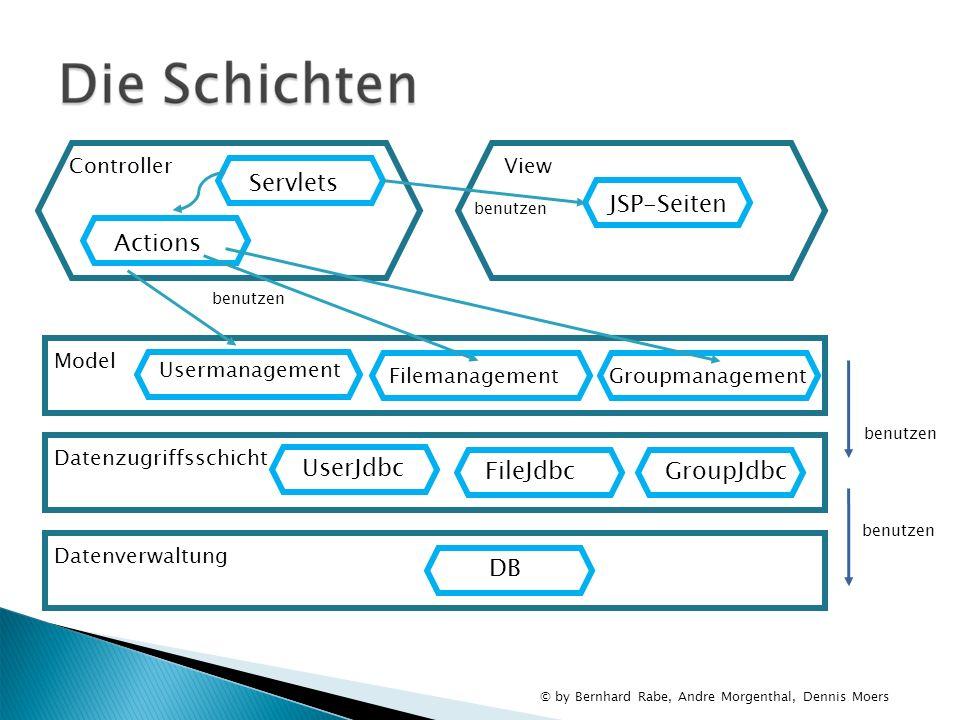 © by Bernhard Rabe, Andre Morgenthal, Dennis Moers View JSP-Seiten Controller Servlets Model Filemanagement Datenzugriffsschicht UserJdbc Datenverwalt