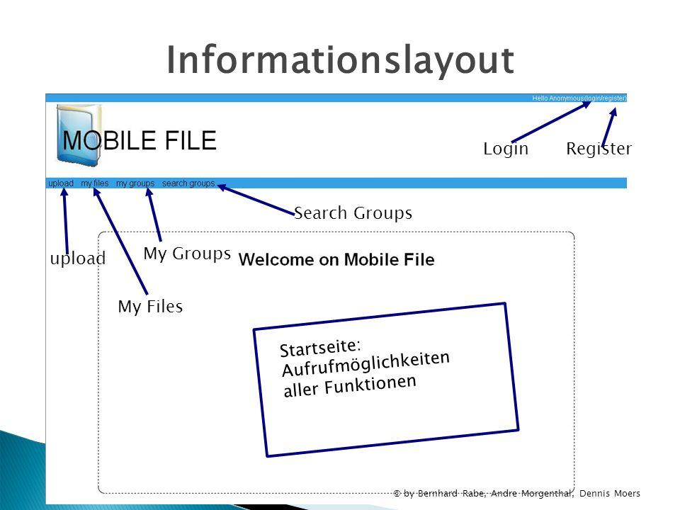 Informationslayout LoginRegister Startseite: Aufrufmöglichkeiten aller Funktionen Search Groups My Groups My Files upload © by Bernhard Rabe, Andre Mo