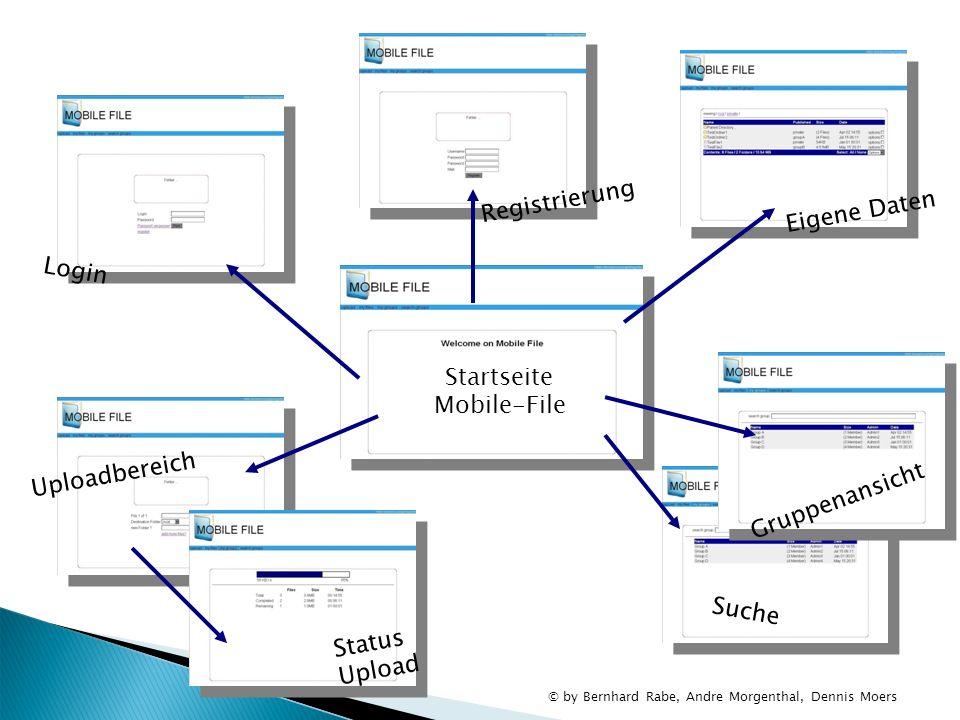 Login Registrierung Eigene Daten Gruppenansicht Uploadbereich Status Upload Startseite Mobile-File Suche © by Bernhard Rabe, Andre Morgenthal, Dennis