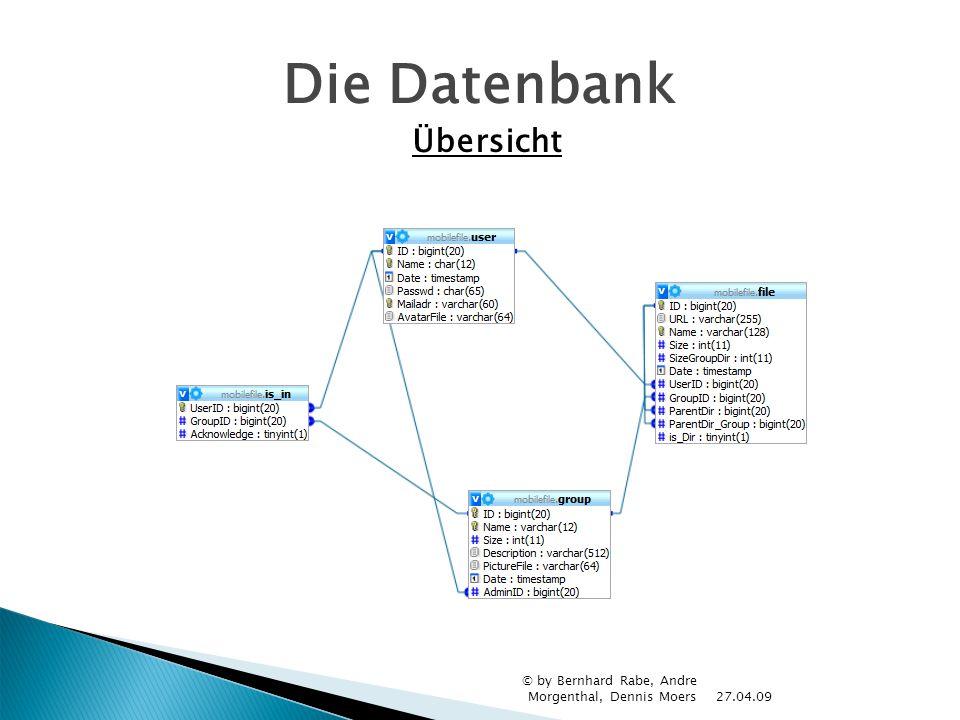 27.04.09 © by Bernhard Rabe, Andre Morgenthal, Dennis Moers Die Datenbank Übersicht