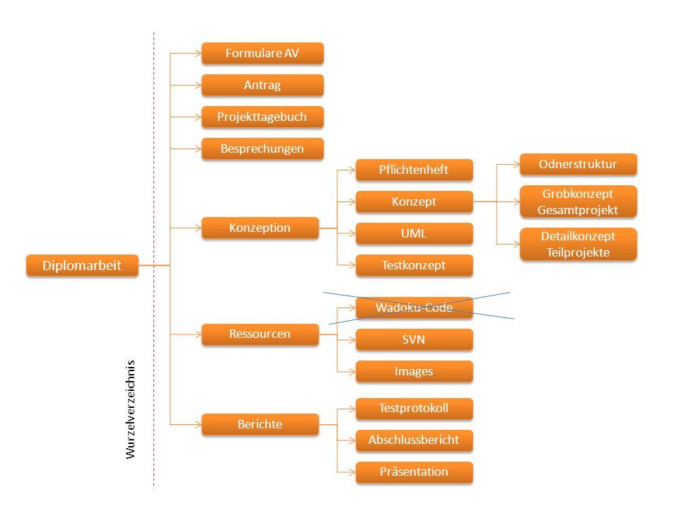 Diplomarbeit Formulare AV Antrag Konzeption Ressourcen Projekttagebuch Wurzelverzeichnis Berichte Besprechungen Pflichtenheft Konzept UML Testkonzept Abschlussbericht Präsentation Testprotokoll Wadoku-Code SVN Images Anfangsphase Laufend Endphase