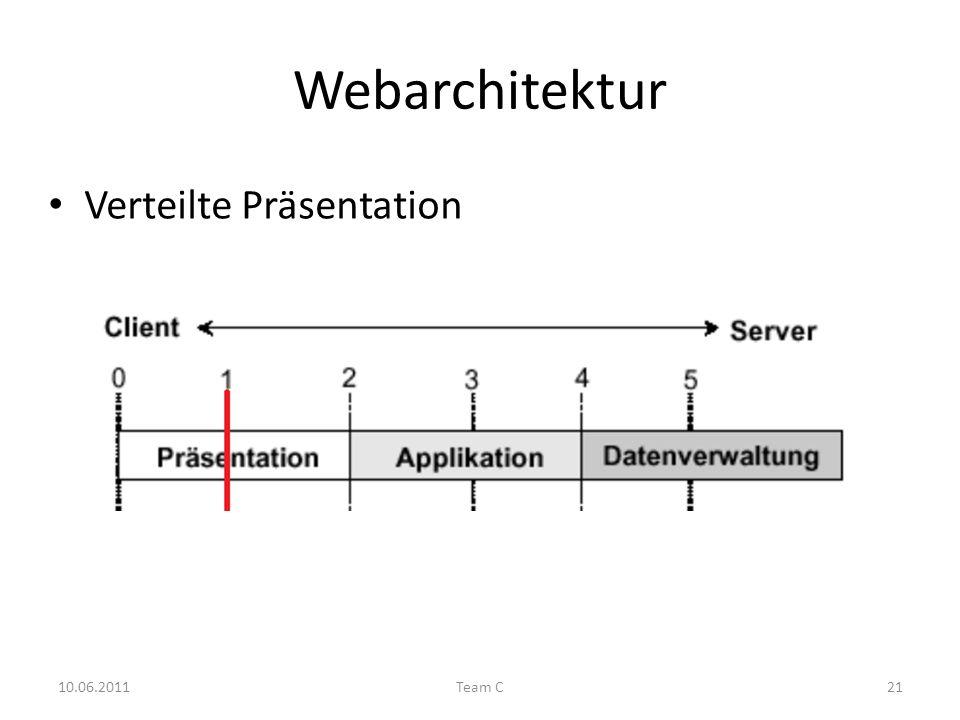 Webarchitektur Verteilte Präsentation 10.06.2011Team C21