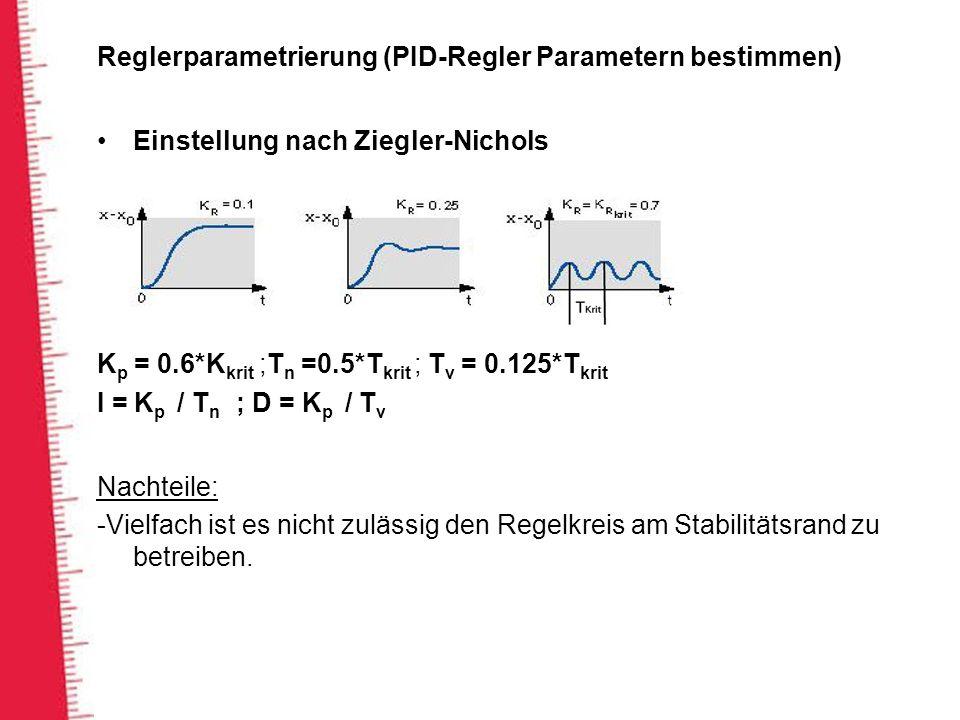 Reglerparametrierung (PID-Regler Parametern bestimmen) Einstellung nach Ziegler-Nichols K p = 0.6*K krit ;T n =0.5*T krit ; T v = 0.125*T krit I = K p / T n ; D = K p / T v Nachteile: -Vielfach ist es nicht zulässig den Regelkreis am Stabilitätsrand zu betreiben.