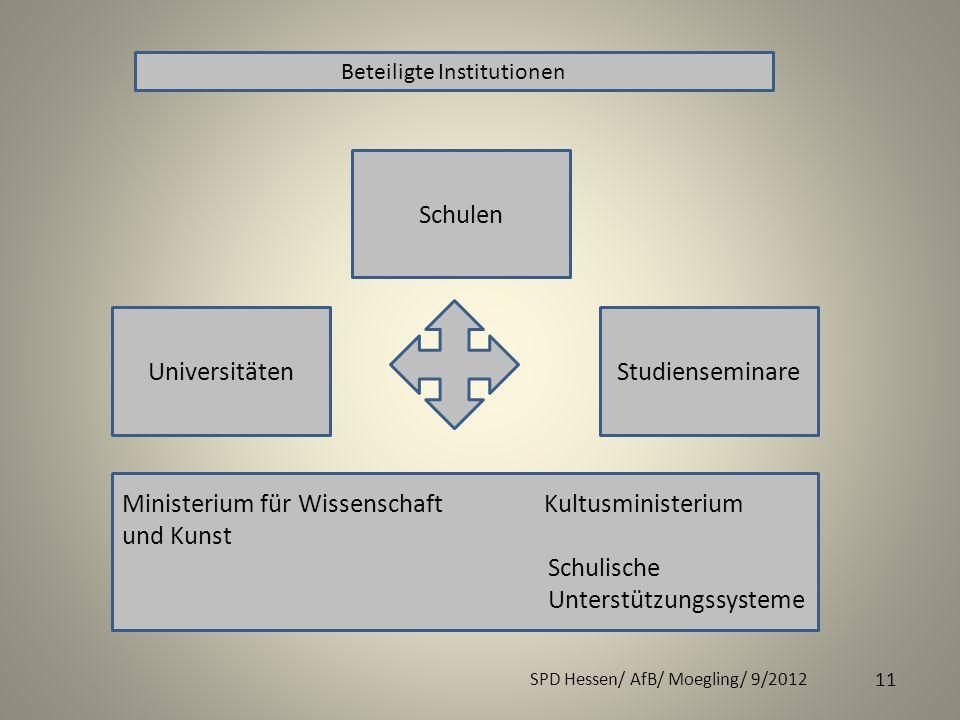 SPD Hessen/ AfB/ Moegling/ 9/2012 11 Ministerium für Wissenschaft Kultusministerium und Kunst Schulische Unterstützungssysteme UniversitätenStudiensem