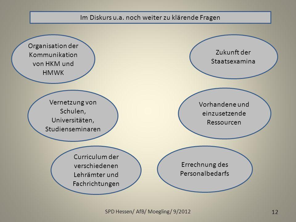 SPD Hessen/ AfB/ Moegling/ 9/2012 12 Im Diskurs u.a. noch weiter zu klärende Fragen Organisation der Kommunikation von HKM und HMWK Vernetzung von Sch