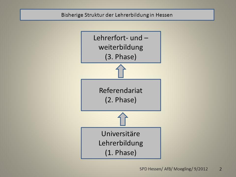 2 SPD Hessen/ AfB/ Moegling/ 9/2012 Bisherige Struktur der Lehrerbildung in Hessen Universitäre Lehrerbildung (1. Phase) Referendariat (2. Phase) Lehr