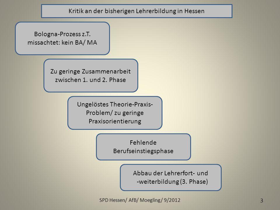 SPD Hessen/ AfB/ Moegling/ 9/2012 3 Kritik an der bisherigen Lehrerbildung in Hessen Bologna-Prozess z.T. missachtet: kein BA/ MA Zu geringe Zusammena