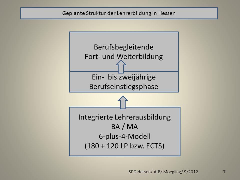 SPD Hessen/ AfB/ Moegling/ 9/2012 7 Geplante Struktur der Lehrerbildung in Hessen Integrierte Lehrerausbildung BA / MA 6-plus-4-Modell (180 + 120 LP b