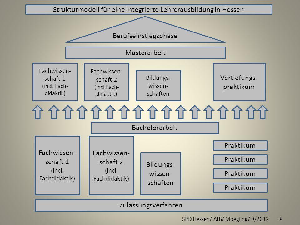 SPD Hessen/ AfB/ Moegling/ 9/2012 8 Strukturmodell für eine integrierte Lehrerausbildung in Hessen Zulassungsverfahren Fachwissen- schaft 1 (incl. Fac