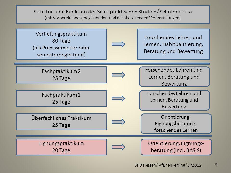 SPD Hessen/ AfB/ Moegling/ 9/2012 9 Struktur und Funktion der Schulpraktischen Studien/ Schulpraktika (mit vorbereitenden, begleitenden und nachbereit