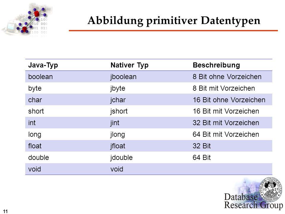 11 Abbildung primitiver Datentypen Java-TypNativer TypBeschreibung booleanjboolean8 Bit ohne Vorzeichen bytejbyte8 Bit mit Vorzeichen charjchar16 Bit