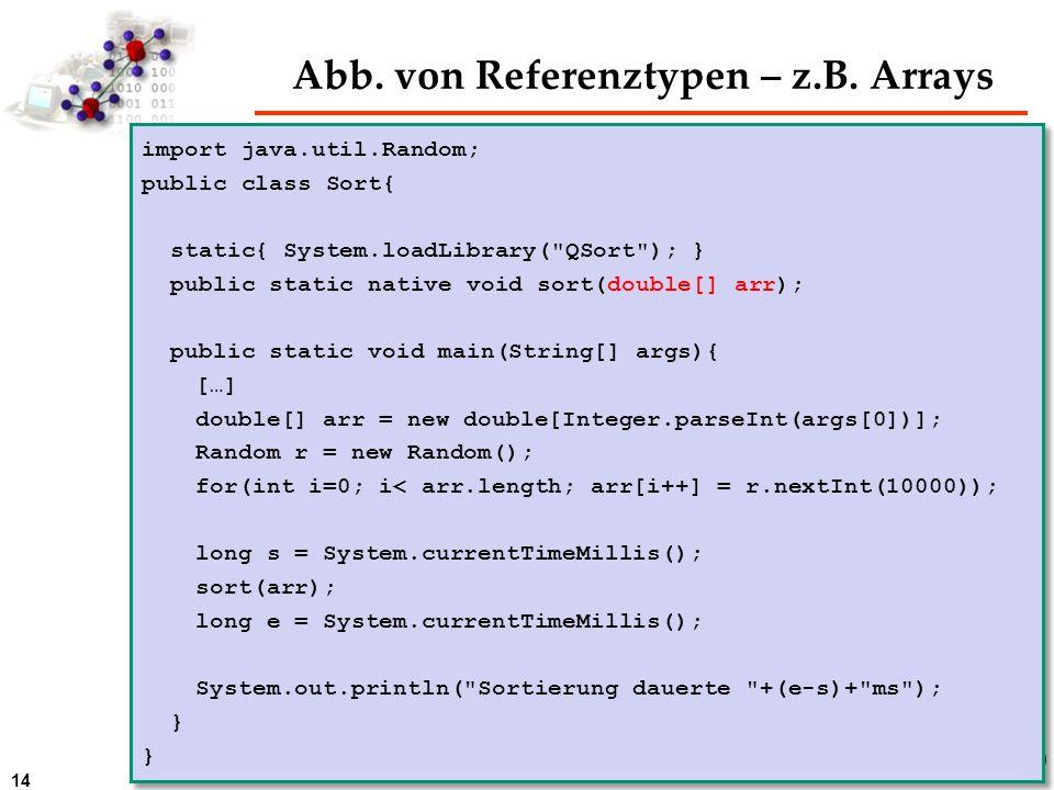 14 Abb. von Referenztypen – z.B. Arrays import java.util.Random; public class Sort{ static{ System.loadLibrary(
