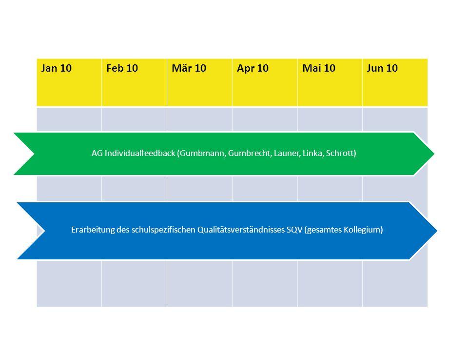 Jan 10Feb 10Mär 10Apr 10Mai 10Jun 10 Erarbeitung des schulspezifischen Qualitätsverständnisses SQV (gesamtes Kollegium) AG Individualfeedback (Gumbmann, Gumbrecht, Launer, Linka, Schrott)
