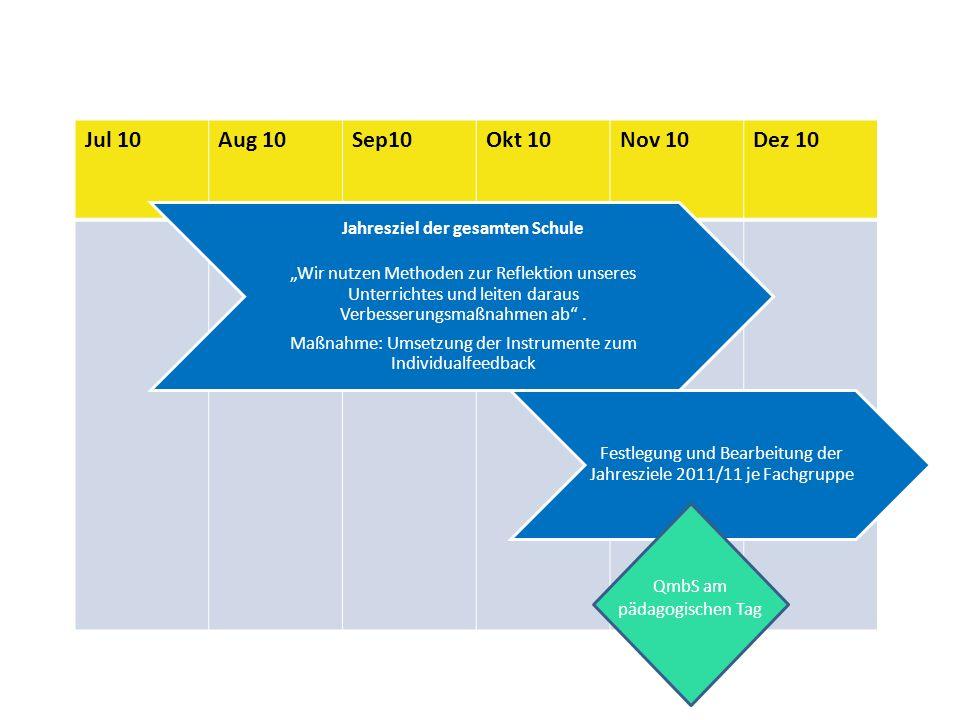 Jan 11Feb 11Mär 11Apr 11Mai 11Jun 11 Jahresziel der gesamten Schule Wir nutzen Methoden zur Reflektion unseres Unterrichtes und leiten daraus Verbesserungsmaßnahmen ab.