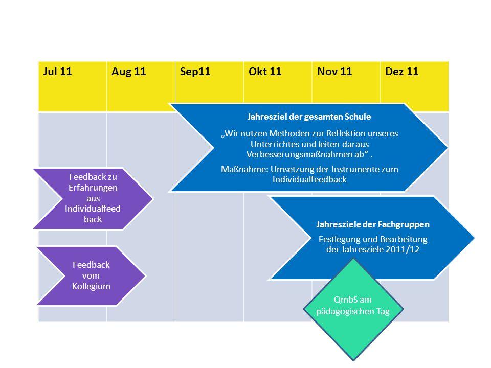 Jul 11Aug 11Sep11Okt 11Nov 11Dez 11 Jahresziele der Fachgruppen Festlegung und Bearbeitung der Jahresziele 2011/12 Jahresziel der gesamten Schule Wir nutzen Methoden zur Reflektion unseres Unterrichtes und leiten daraus Verbesserungsmaßnahmen ab.