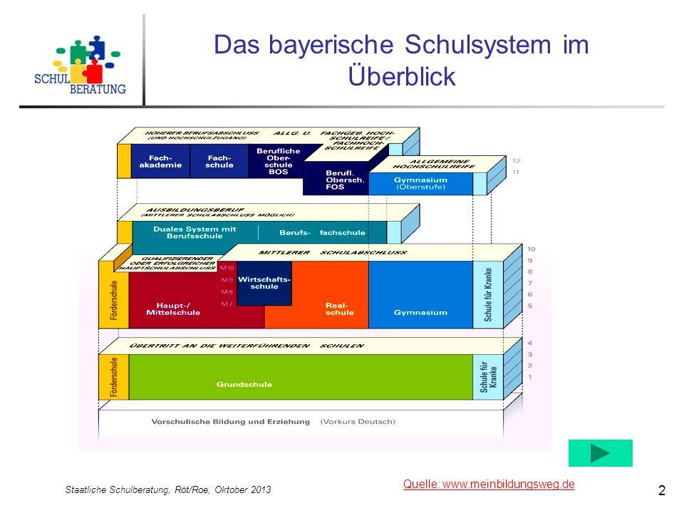 Staatliche Schulberatung, Röt/Roe, Oktober 2013 2 Das bayerische Schulsystem im Überblick Quelle: www.meinbildungsweg.de