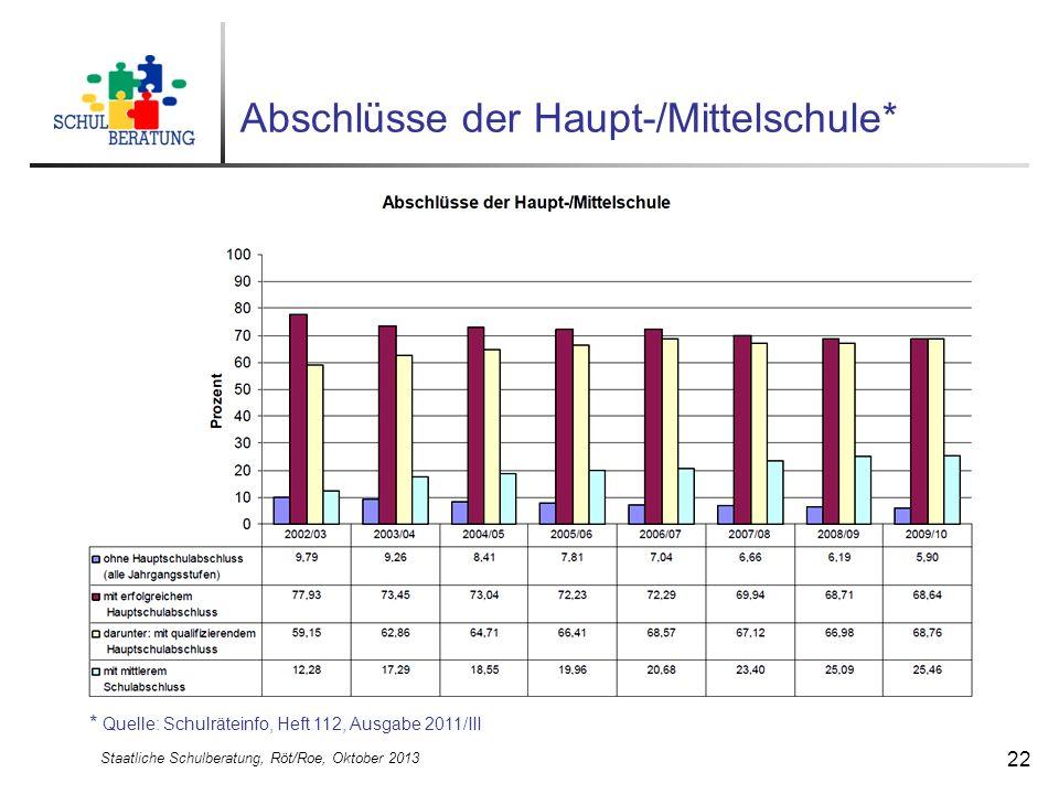 Staatliche Schulberatung, Röt/Roe, Oktober 2013 22 Abschlüsse der Haupt-/Mittelschule* * Quelle: Schulräteinfo, Heft 112, Ausgabe 2011/III