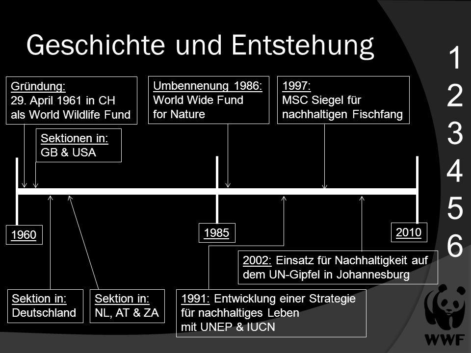 Geschichte und Entstehung 123456123456 Gründung: 29. April 1961 in CH als World Wildlife Fund 1960 1985 2010 Sektionen in: GB & USA Sektion in: Deutsc