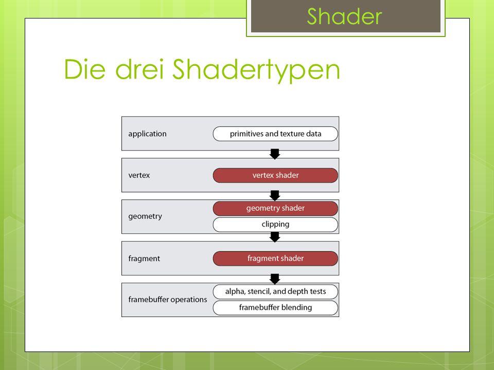 Die drei Shadertypen Da funktionsumfang immer erhöht wurden die 3 Shadertypen im Unified Shader zusammengeführt Alle Shadertypen können alle Funktionen ausführen Grafiktreiber können selbst entscheiden welche der Einheiten als Vertex, Pixel oder Geometry Shader eingesetzt wird, daraus folgt eine höhere Leistung Shader