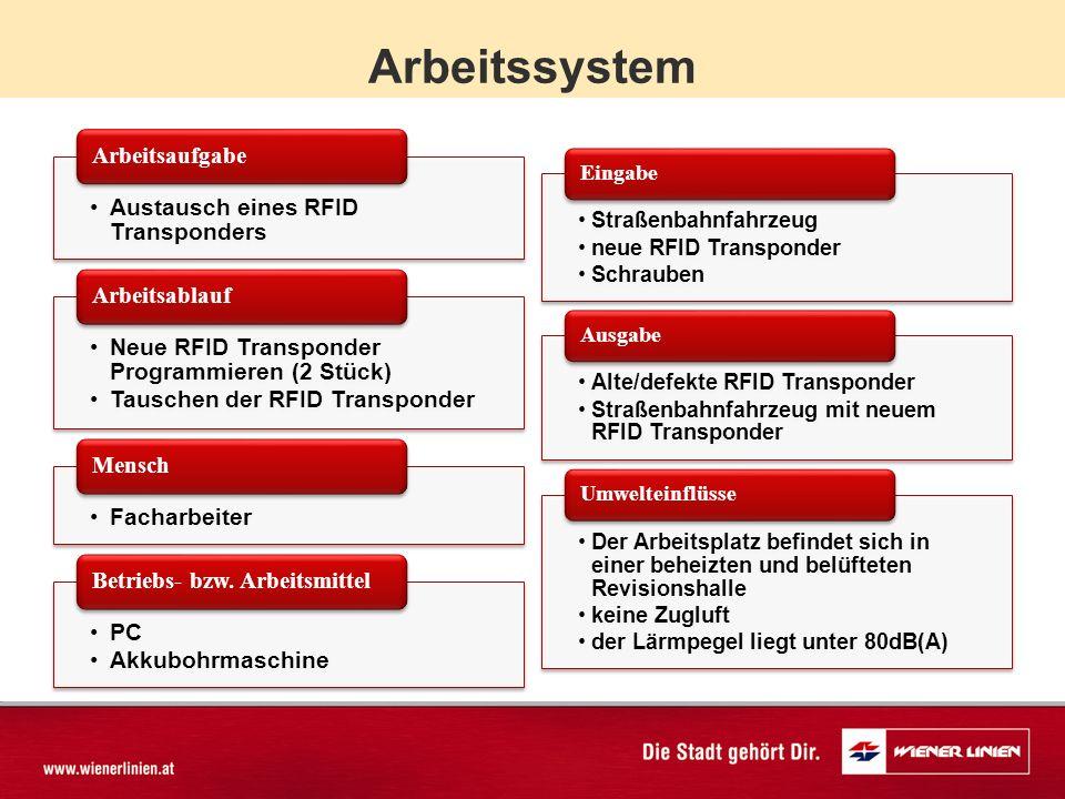 Arbeitssystem Austausch eines RFID Transponders Arbeitsaufgabe Neue RFID Transponder Programmieren (2 Stück) Tauschen der RFID Transponder Arbeitsablauf Facharbeiter Mensch PC Akkubohrmaschine Betriebs- bzw.
