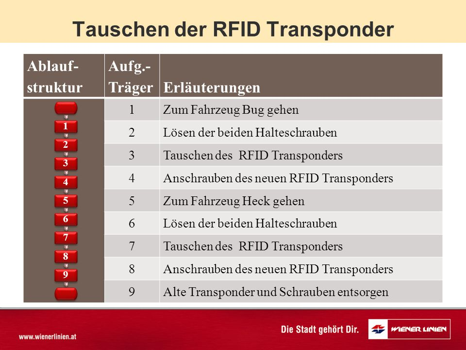 Tauschen der RFID Transponder Ablauf- struktur Aufg.- TrägerErläuterungen 1Zum Fahrzeug Bug gehen 2Lösen der beiden Halteschrauben 3Tauschen des RFID Transponders 4Anschrauben des neuen RFID Transponders 5Zum Fahrzeug Heck gehen 6Lösen der beiden Halteschrauben 7Tauschen des RFID Transponders 8Anschrauben des neuen RFID Transponders 9Alte Transponder und Schrauben entsorgen 123456789