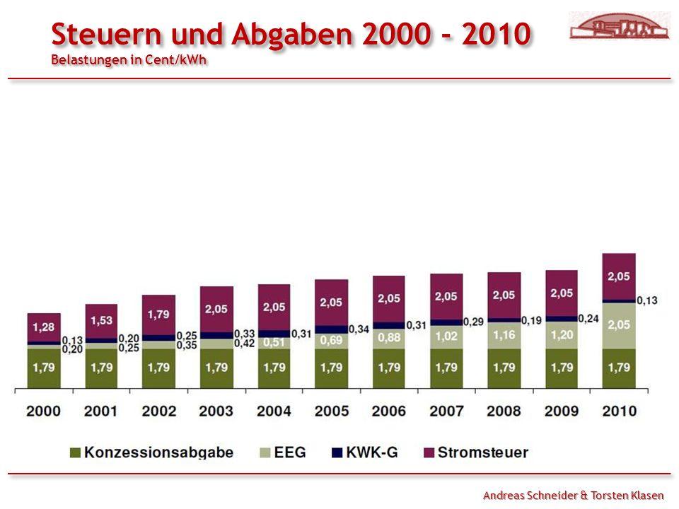 Andreas Schneider & Torsten Klasen Steuern und Abgaben 2000 - 2010 Belastungen in Cent/kWh