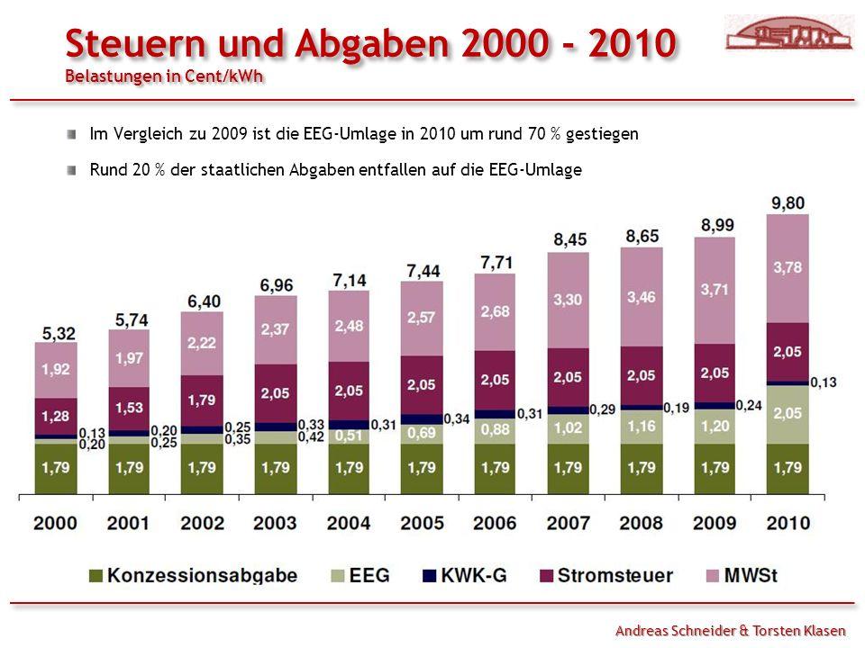 Im Vergleich zu 2009 ist die EEG-Umlage in 2010 um rund 70 % gestiegen Rund 20 % der staatlichen Abgaben entfallen auf die EEG-Umlage Andreas Schneider & Torsten Klasen Steuern und Abgaben 2000 - 2010 Belastungen in Cent/kWh