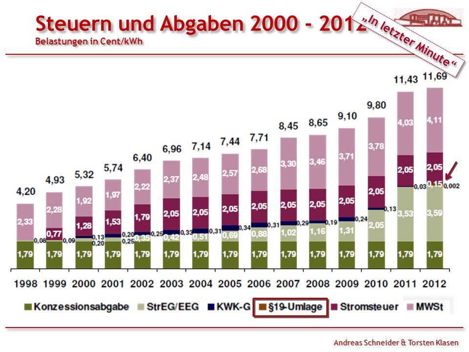 Andreas Schneider & Torsten Klasen Steuern und Abgaben 2000 - 2012 Belastungen in Cent/kWh In letzter Minute In letzter Minute