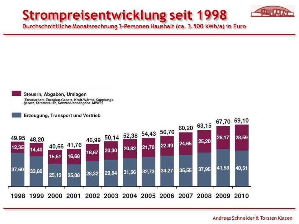 Andreas Schneider & Torsten Klasen Strompreisentwicklung seit 1998 Durchschnittliche Monatsrechnung 3-Personen Haushalt (ca.