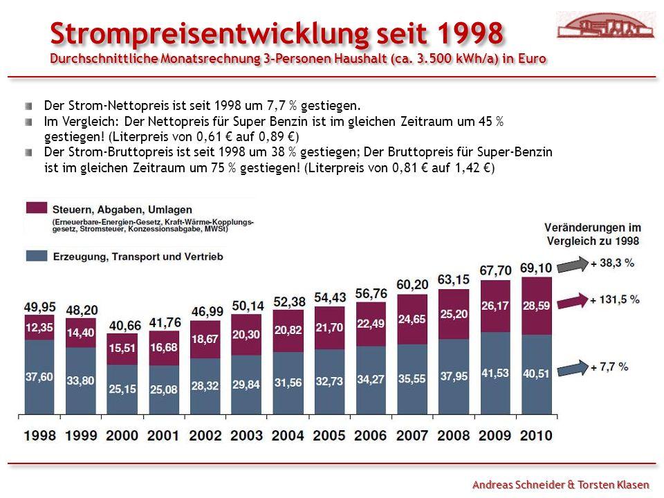 Der Strom-Nettopreis ist seit 1998 um 7,7 % gestiegen.
