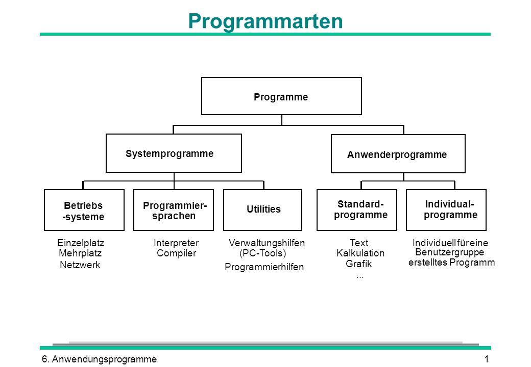 6. Anwendungsprogramme1 Programmarten Programme Systemprogramme Anwenderprogramme Betriebs -systeme Programmier- sprachen Utilities Einzelplatz Mehrpl