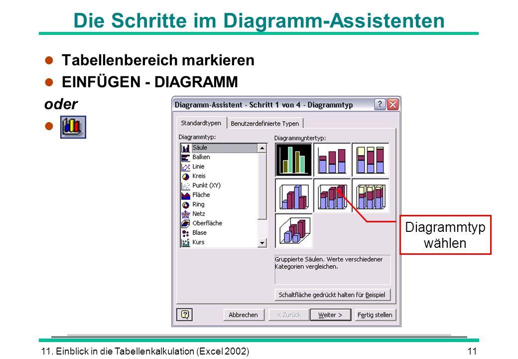 11. Einblick in die Tabellenkalkulation (Excel 2002)11 l Tabellenbereich markieren l EINFÜGEN - DIAGRAMM oder l Die Schritte im Diagramm-Assistenten D