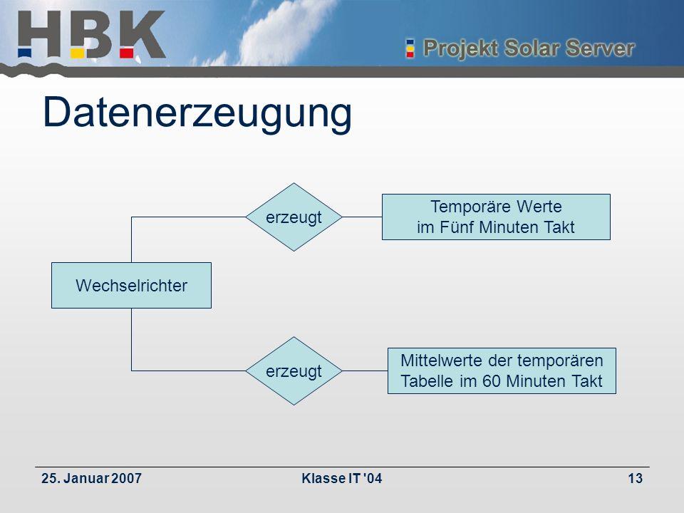 25. Januar 2007Klasse IT '0413 Datenerzeugung Temporäre Werte im Fünf Minuten Takt Mittelwerte der temporären Tabelle im 60 Minuten Takt erzeugt Wechs