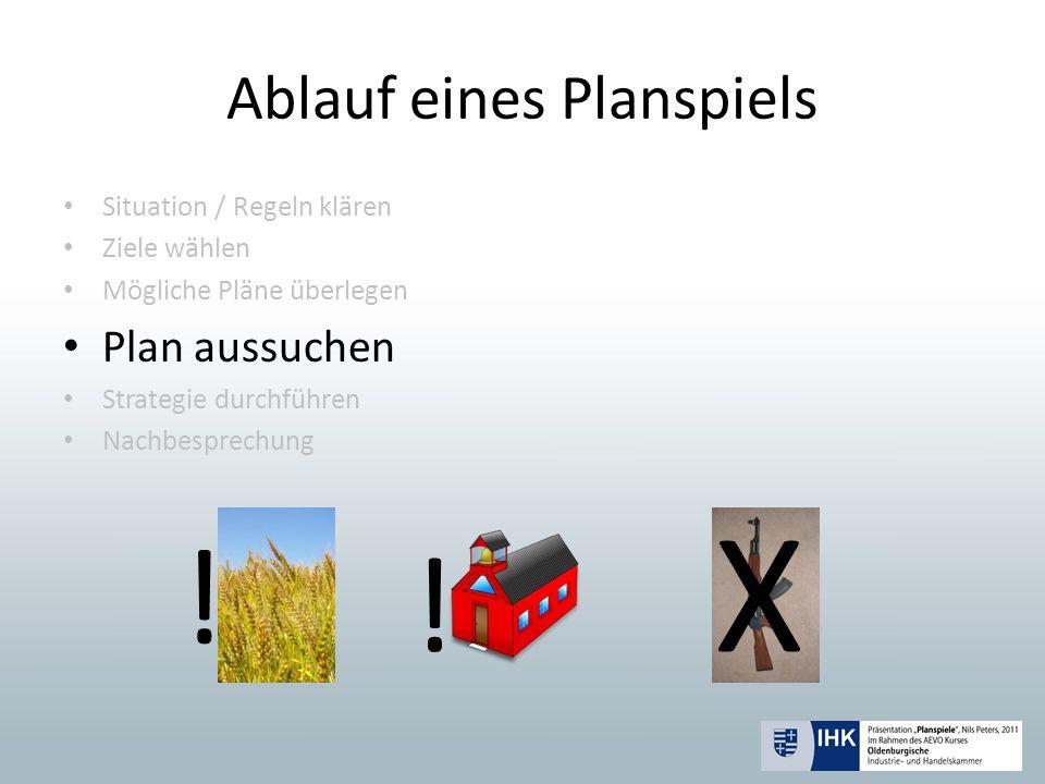 Ablauf eines Planspiels Situation / Regeln klären Ziele wählen Mögliche Pläne überlegen Plan aussuchen Strategie durchführen Nachbesprechung ! ! X