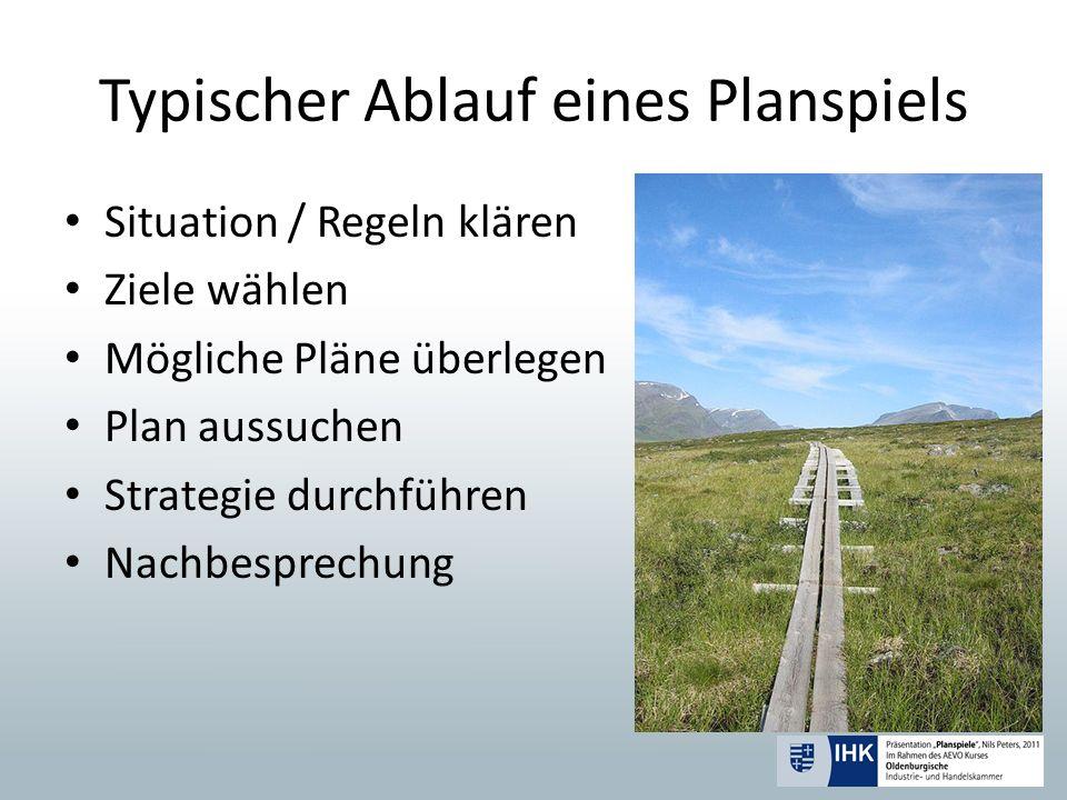 Typischer Ablauf eines Planspiels Situation / Regeln klären Ziele wählen Mögliche Pläne überlegen Plan aussuchen Strategie durchführen Nachbesprechung