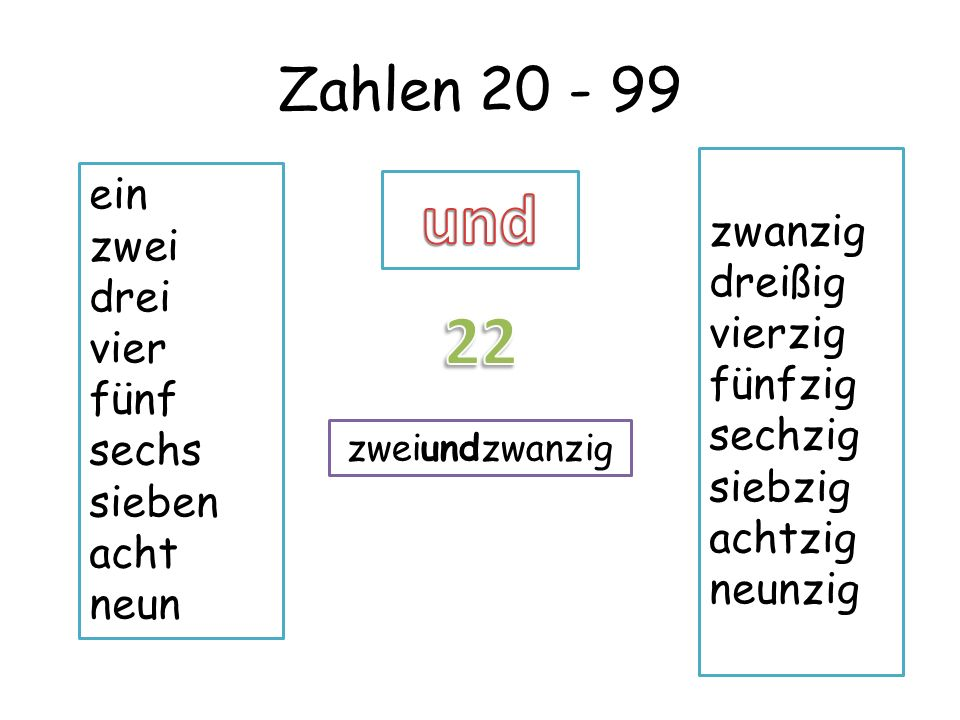 Zahlen 20 - 99 ein zwei drei vier fünf sechs sieben acht neun zwanzig dreißig vierzig fünfzig sechzig siebzig achtzig neunzig dreiundzwanzig