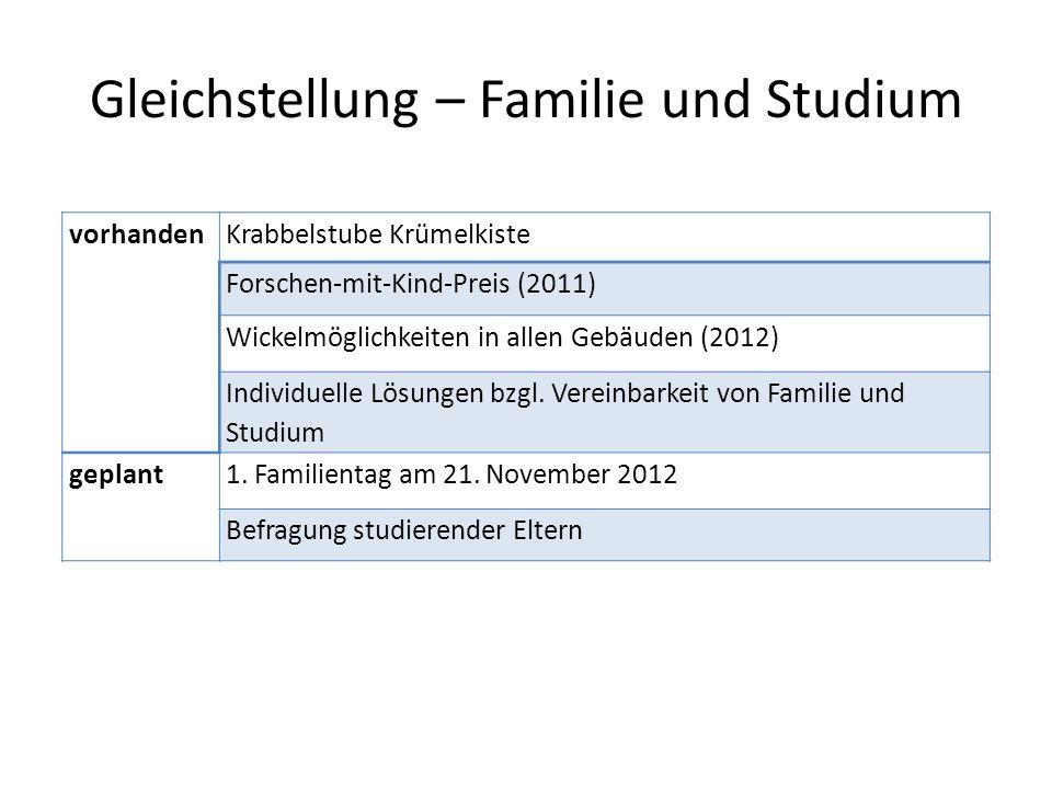 Gleichstellung – Familie und Studium vorhandenKrabbelstube Krümelkiste Forschen-mit-Kind-Preis (2011) Wickelmöglichkeiten in allen Gebäuden (2012) Individuelle Lösungen bzgl.