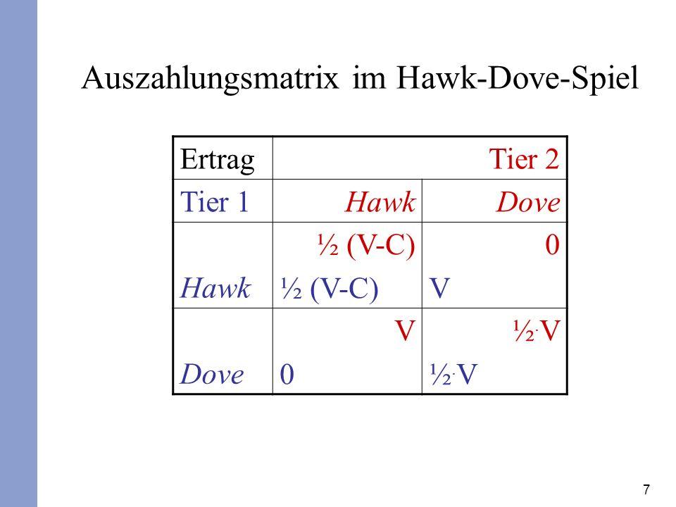 8 Ertrag Tier 2 Tier 1 HawkDove Hawk 0202 Dove 2020 1111 Hawk-Dove-Spiel mit konkreten Werten