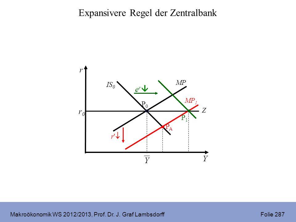 Makroökonomik WS 2012/2013, Prof. Dr. J. Graf Lambsdorff Folie 287 r Y r0r0 P0P0 IS 0 MP PAPA Expansivere Regel der Zentralbank Z MP 1 r' Y e r P1P1