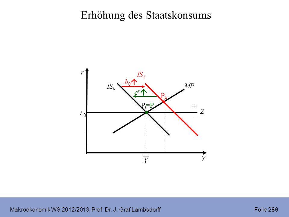 Makroökonomik WS 2012/2013, Prof. Dr. J. Graf Lambsdorff Folie 289 r Y r0r0 P0P0 IS 0 MP PAPA b 0 IS 1 Z + – e r =P 1 Y Erhöhung des Staatskonsums