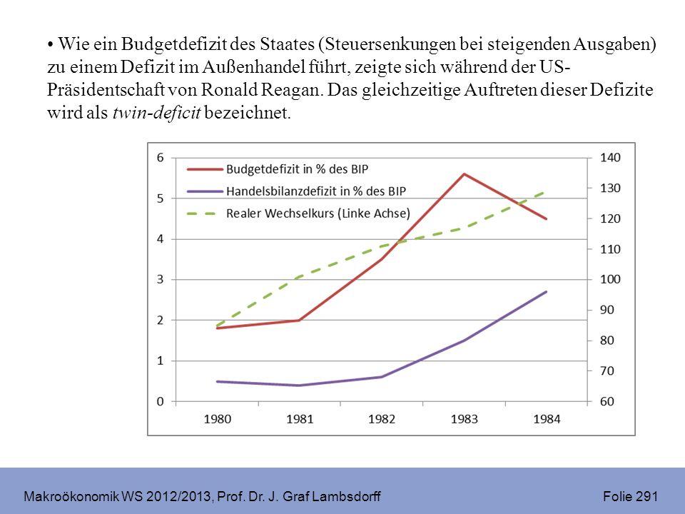 Makroökonomik WS 2012/2013, Prof. Dr. J. Graf Lambsdorff Folie 291 Wie ein Budgetdefizit des Staates (Steuersenkungen bei steigenden Ausgaben) zu eine