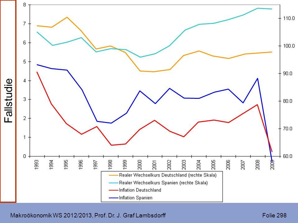 Makroökonomik WS 2012/2013, Prof. Dr. J. Graf Lambsdorff Folie 298 Fallstudie
