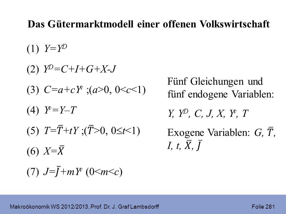 Makroökonomik WS 2012/2013, Prof. Dr. J. Graf Lambsdorff Folie 281 Das Gütermarktmodell einer offenen Volkswirtschaft